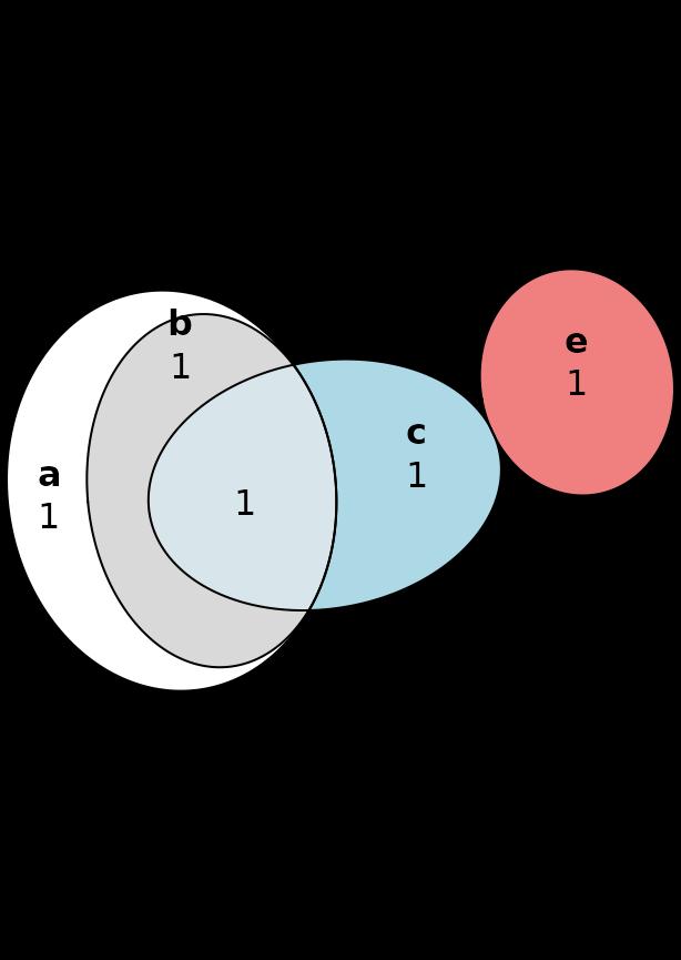 Venn Diagrams With Eulerr  U2022 Eulerr
